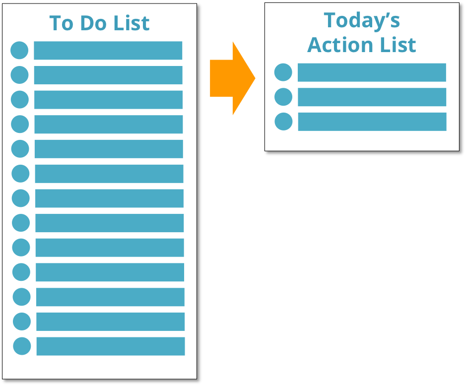 Action List