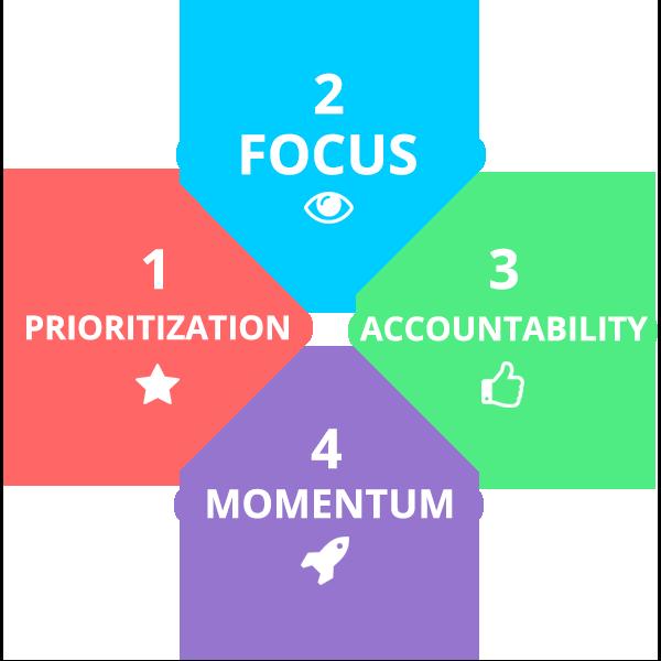 Productivity Manifesto
