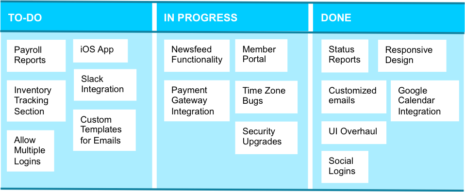 agile project board