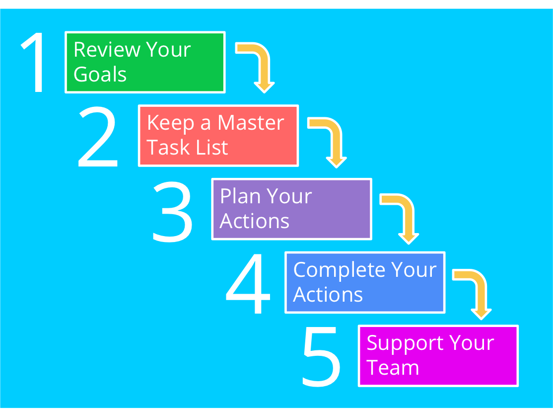 goals tasks actions steps