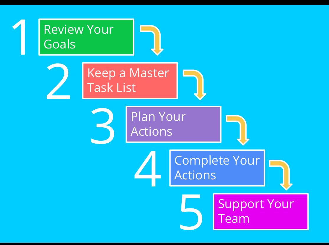 goals tasks actions steps